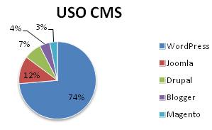 uso-cms